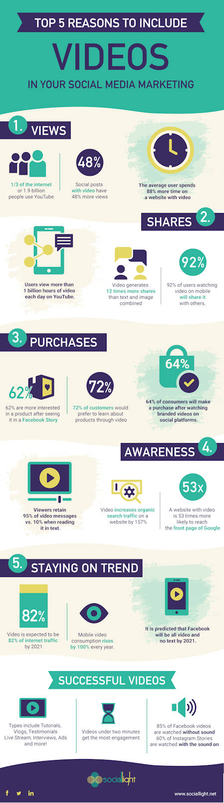 infographic: top 5 reasons to include videos in your social media marketing strategy