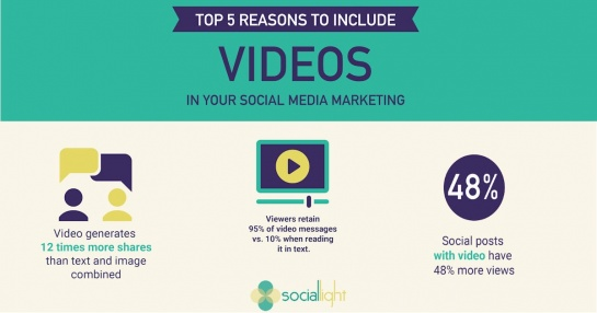 infographic preview: top 5 reasons to include videos in your social media marketing strategy